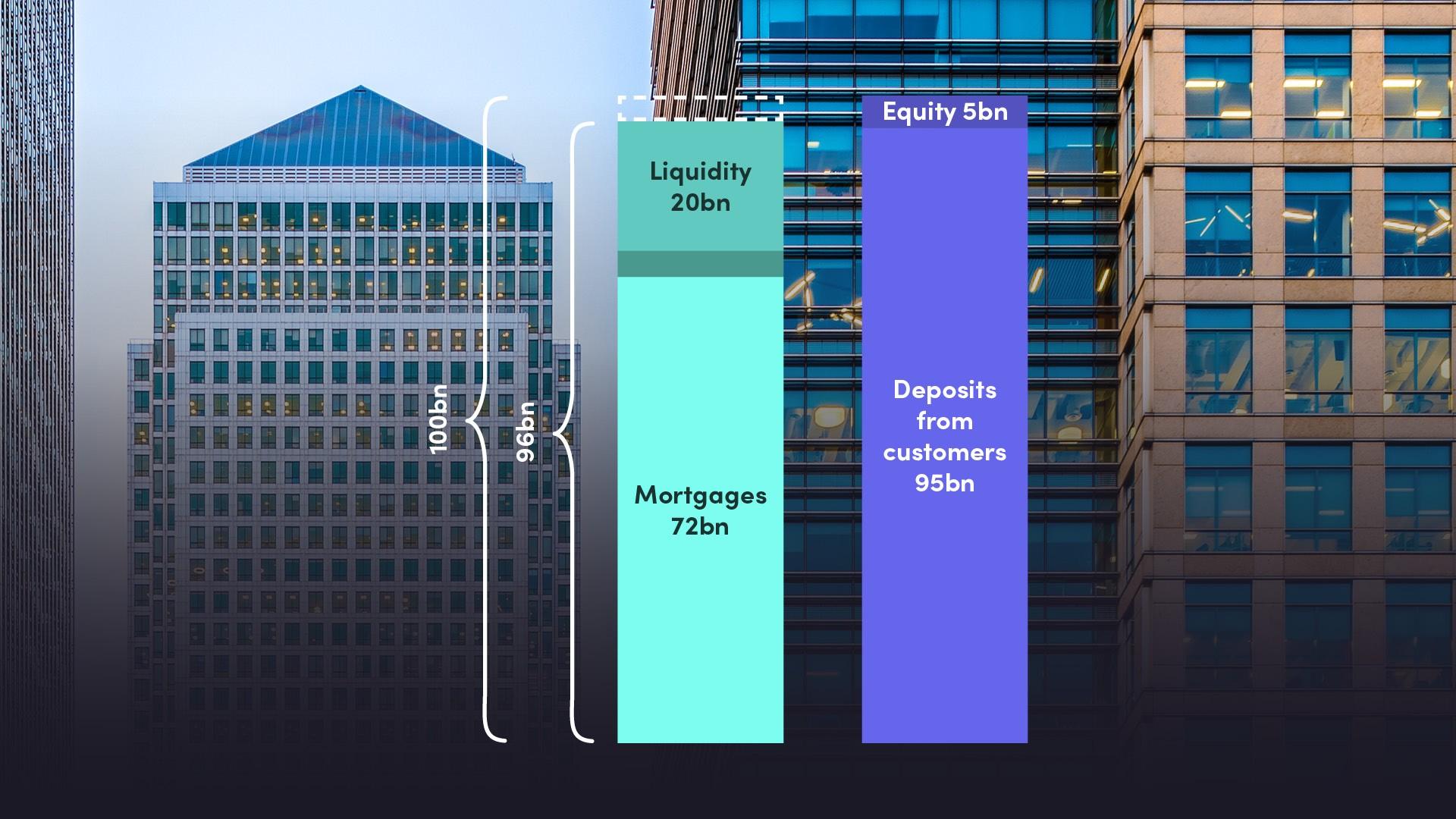 Banking Essentials - Part I