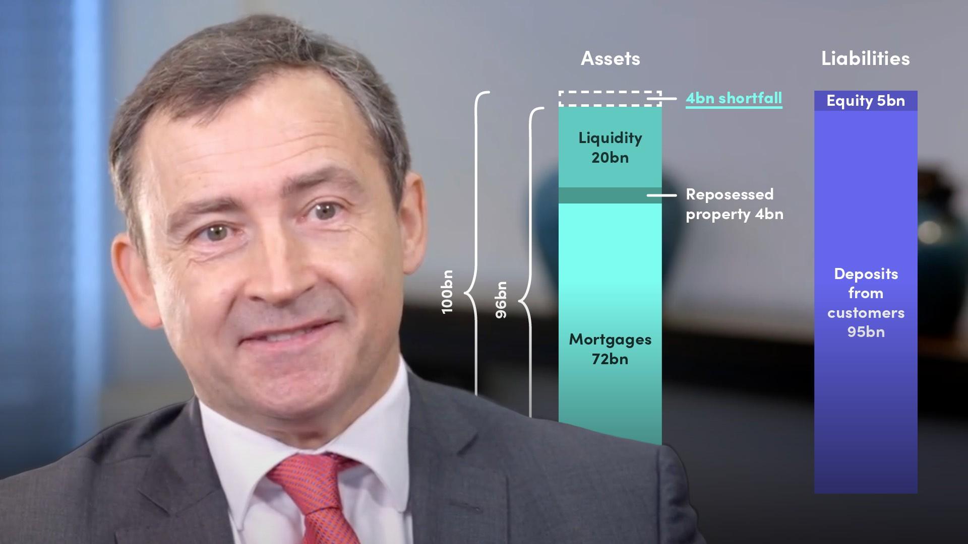Bank Capital and Liquidity